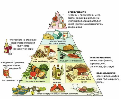 диета и хранене