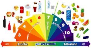 алкална диета таблица